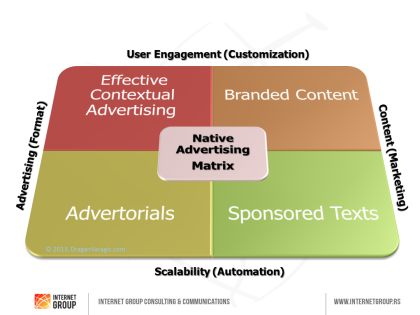 native-advertising-matrix