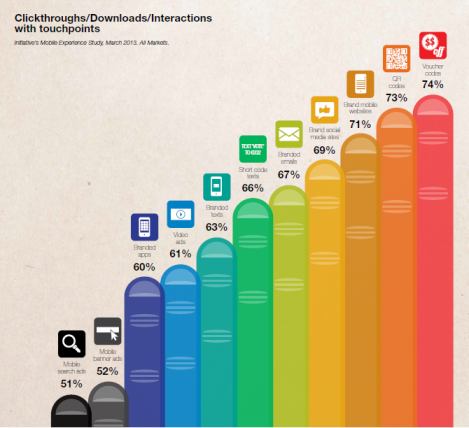 clickthroughs-downloads-interactions-with-touchpoints
