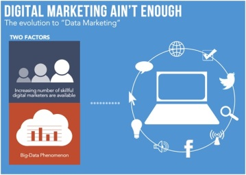 digital-marketing-aint-enough