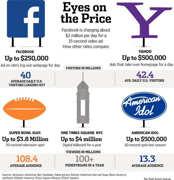 WSJ-Cost-of-Advertising-Comparison