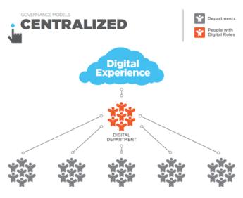 Governance_Models_Centralized_0