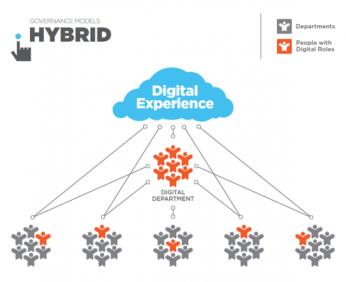 Governance_Models_Hybrid_0