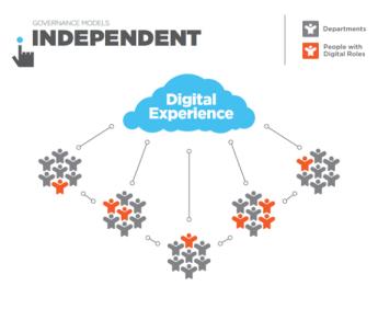 Governance_Models_Independent_0