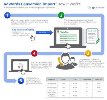 uid-adwords-offline-conversion-tracking-600x564