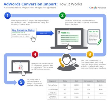 uid-adwords-offline-conversion-tracking-600x564