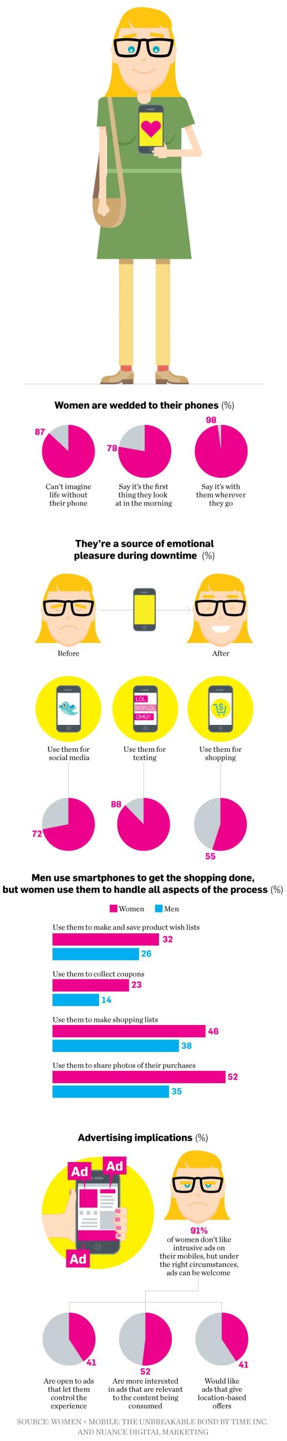 data-Smartphones-women-01-2013