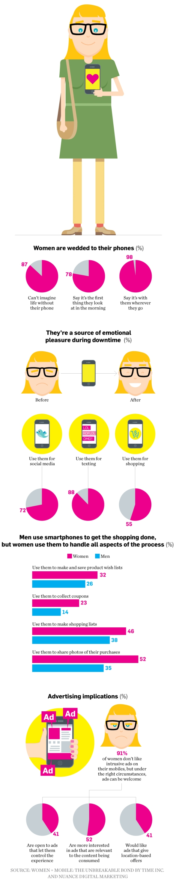 data-Smartphones-women-01-2013